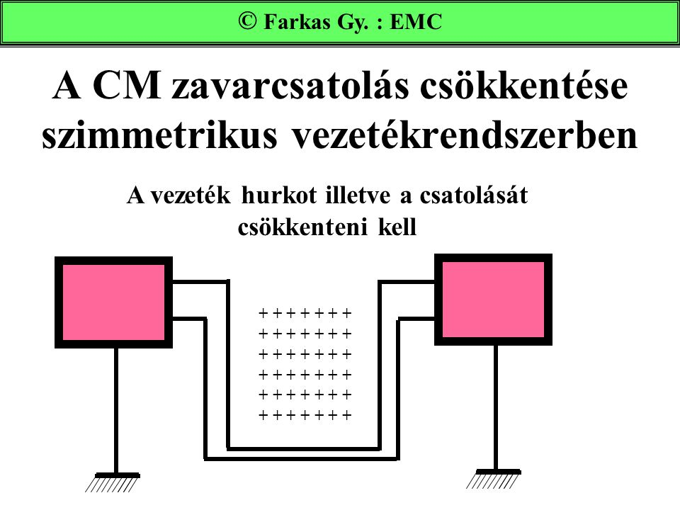 A CM zavarcsatolás csökkentése szimmetrikus vezetékrendszerben Farkas Gy. : EMC A vezeték hurkot illetve a csatolását csökkenteni kell + + + + + + + +