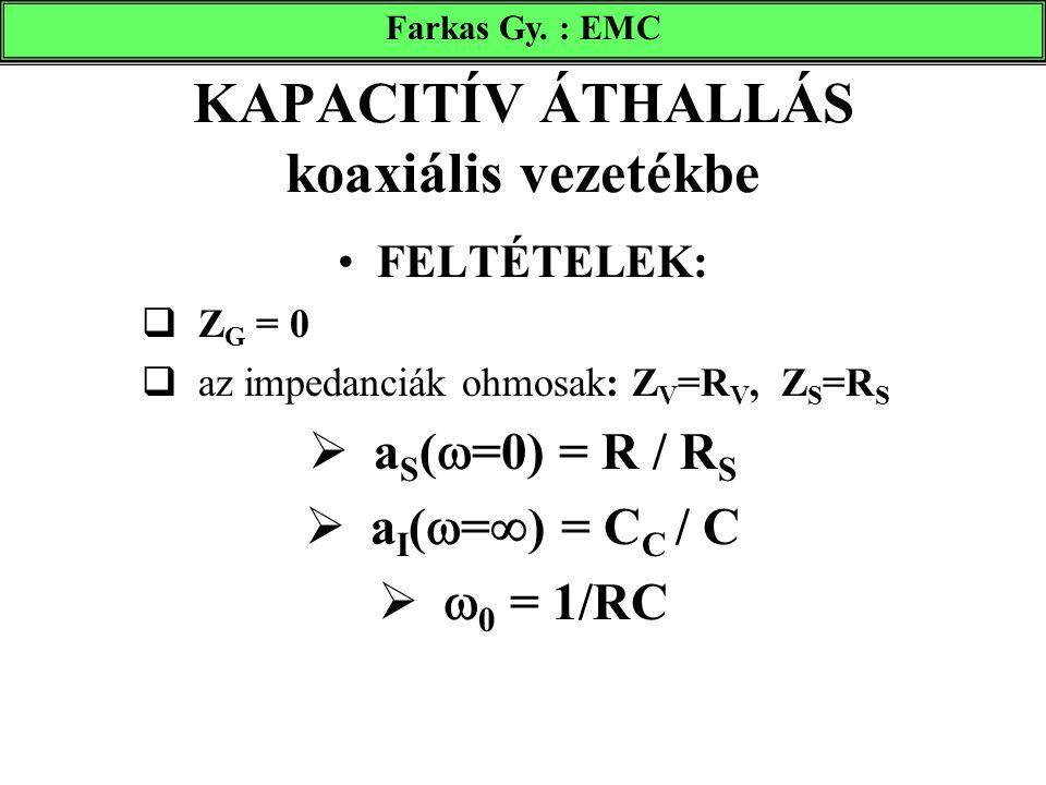 FELTÉTELEK:  Z G = 0  az impedanciák ohmosak: Z V =R V, Z S =R S  a S (  =0) = R / R S  a I (  =  ) = C C / C   0 = 1/RC Farkas Gy. : EMC KAP