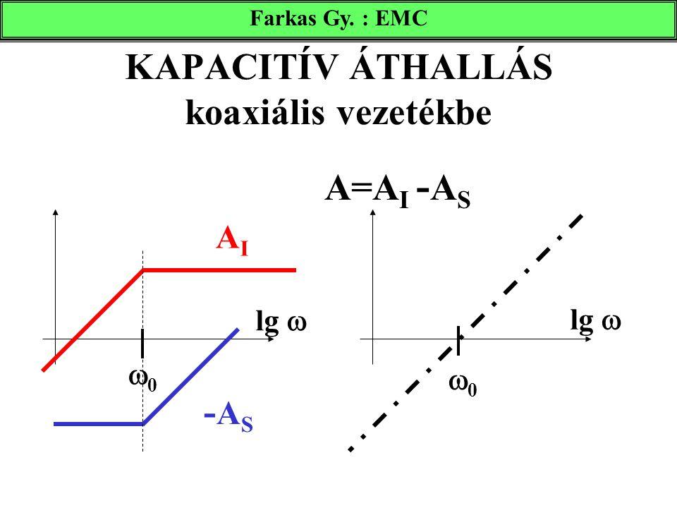 Farkas Gy. : EMC 00 KAPACITÍV ÁTHALLÁS koaxiális vezetékbe A=A I - A S 00 lg  AIAI -AS -AS