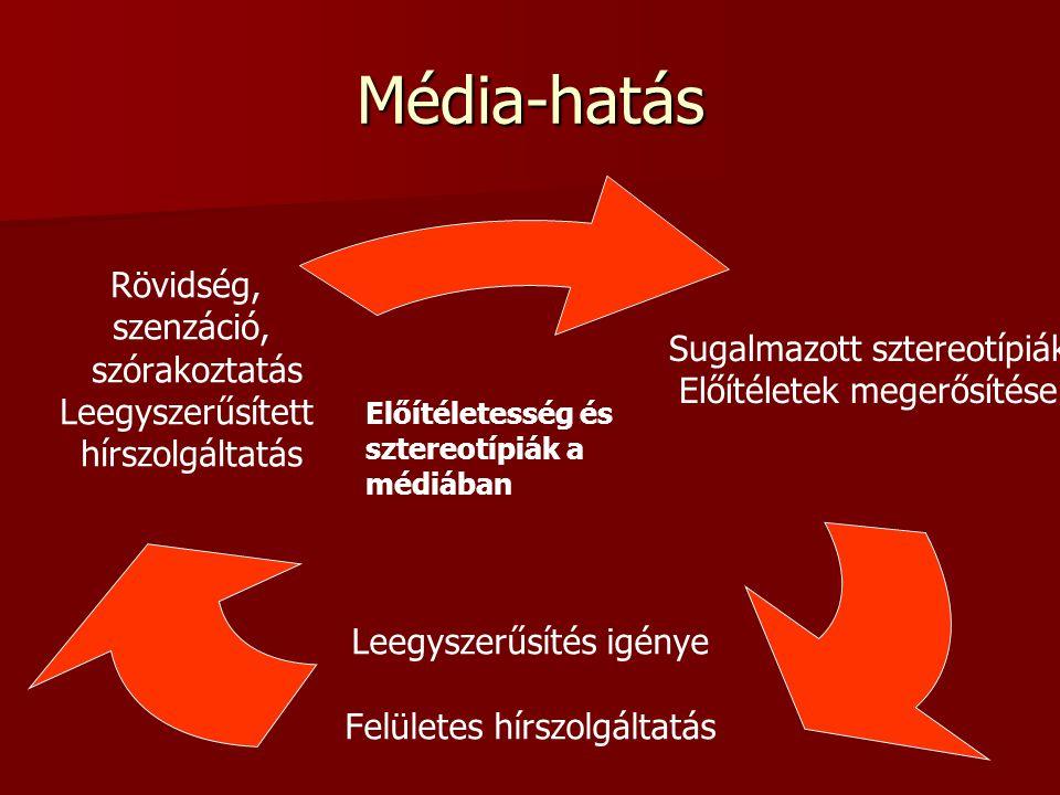 Média-hatás Sugalmazott sztereotípiák Előítéletek megerősítése Leegyszerűsítés igénye Felületes hírszolgáltatás Rövidség, szenzáció, szórakoztatás Leegyszerűsített hírszolgáltatás Előítéletesség és sztereotípiák a médiában