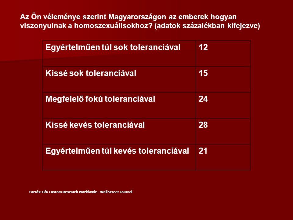 Az Ön véleménye szerint Magyarországon az emberek hogyan viszonyulnak a homoszexuálisokhoz? (adatok százalékban kifejezve) Egyértelműen túl sok tolera