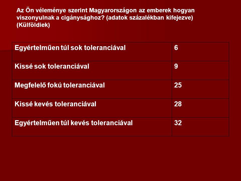 Egyértelműen túl sok toleranciával6 Kissé sok toleranciával9 Megfelelő fokú toleranciával25 Kissé kevés toleranciával28 Egyértelműen túl kevés toleranciával32 Az Ön véleménye szerint Magyarországon az emberek hogyan viszonyulnak a cigánysághoz.