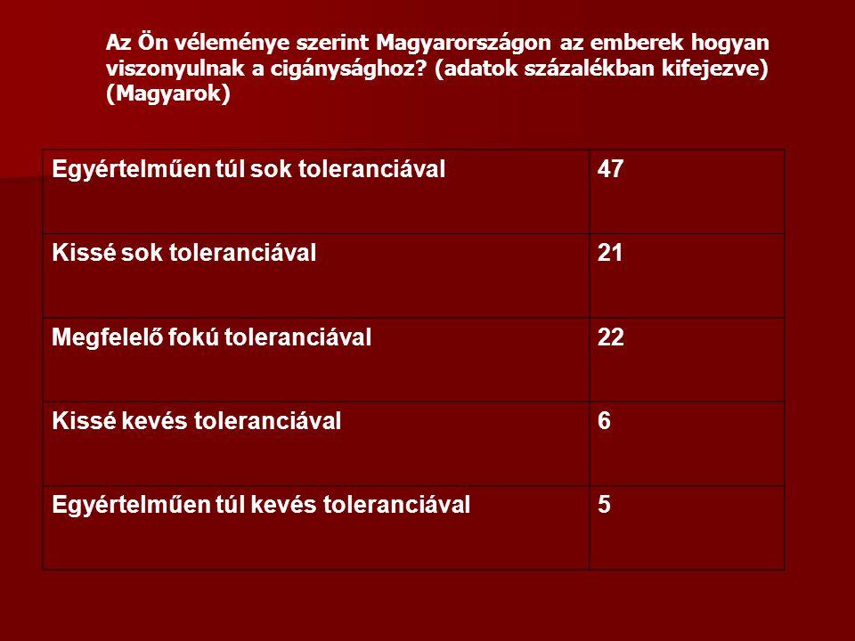 Egyértelműen túl sok toleranciával47 Kissé sok toleranciával21 Megfelelő fokú toleranciával22 Kissé kevés toleranciával6 Egyértelműen túl kevés toleranciával5 Az Ön véleménye szerint Magyarországon az emberek hogyan viszonyulnak a cigánysághoz.