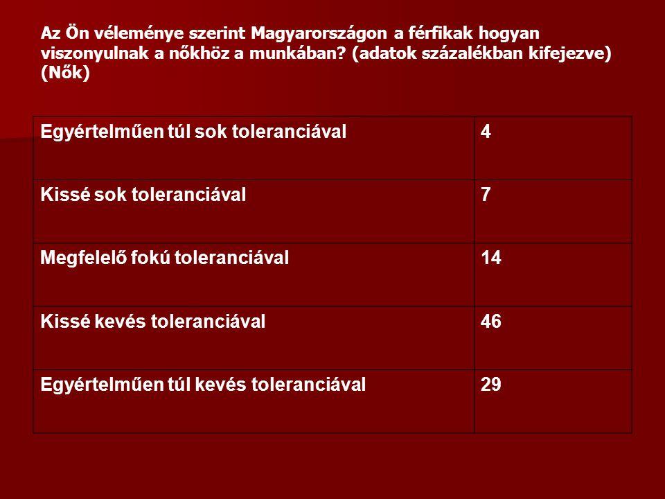 Egyértelműen túl sok toleranciával4 Kissé sok toleranciával7 Megfelelő fokú toleranciával14 Kissé kevés toleranciával46 Egyértelműen túl kevés toleranciával29 Az Ön véleménye szerint Magyarországon a férfikak hogyan viszonyulnak a nőkhöz a munkában.