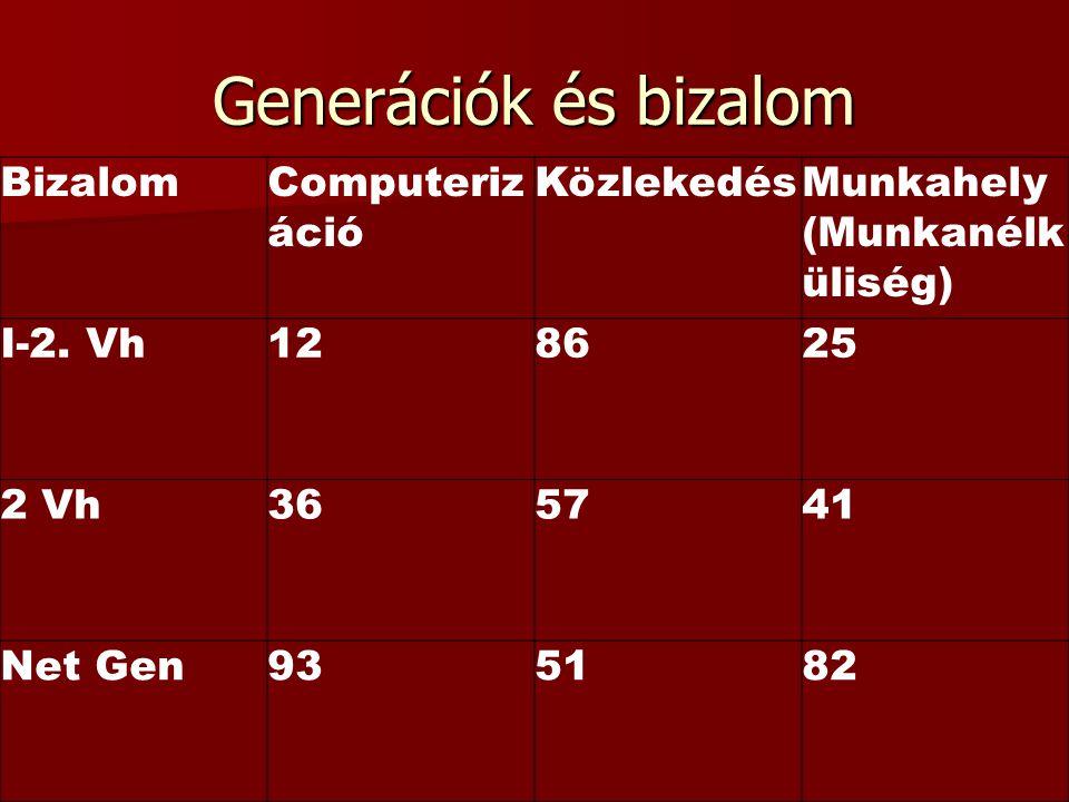 Generációk és bizalom BizalomComputeriz áció KözlekedésMunkahely (Munkanélk üliség) I-2. Vh128625 2 Vh365741 Net Gen935182