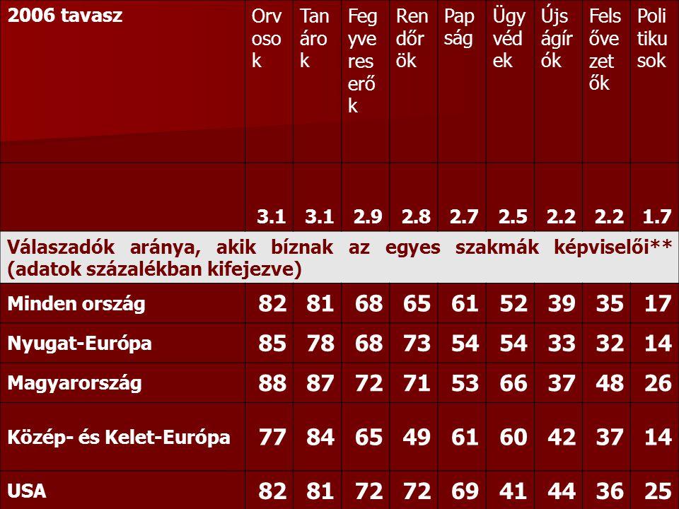 2006 tavaszOrv oso k Tan áro k Feg yve res erő k Ren dőr ök Pap ság Ügy véd ek Újs ágír ók Fels őve zet ők Poli tiku sok 3.1 2.92.82.72.52.2 1.7 Válaszadók aránya, akik bíznak az egyes szakmák képviselői** (adatok százalékban kifejezve) Minden ország 828168656152393517 Nyugat-Európa 8578687354 333214 Magyarország 888772715366374826 Közép- és Kelet-Európa 778465496160423714 USA 828172 6941443625