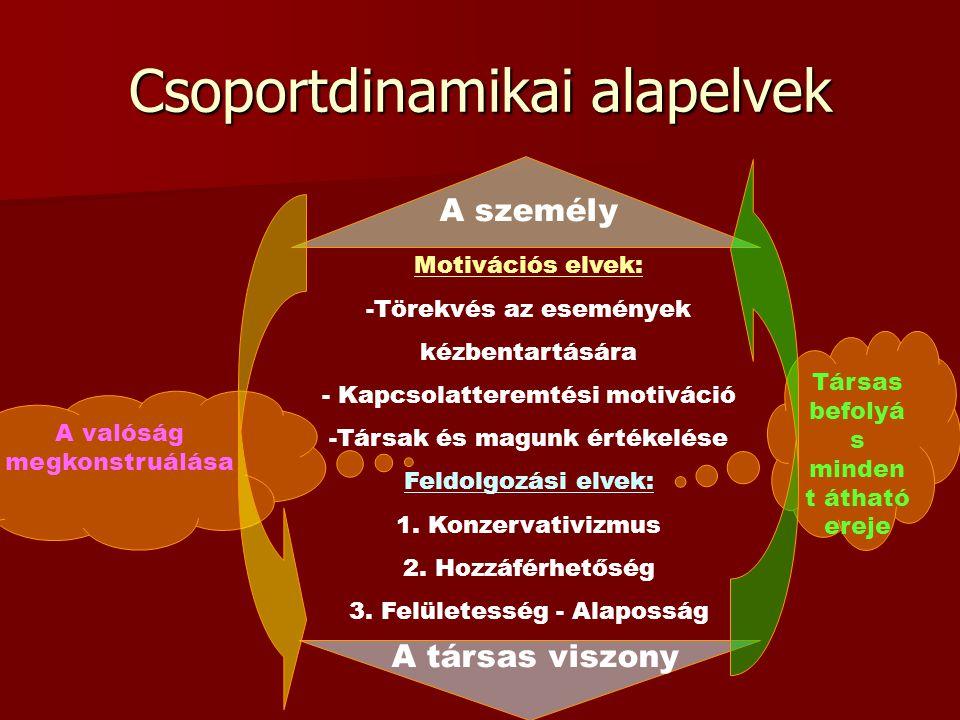 Csoportdinamikai alapelvek A társas viszony A személy Motivációs elvek: -Törekvés az események kézbentartására - Kapcsolatteremtési motiváció -Társak és magunk értékelése Feldolgozási elvek: 1.