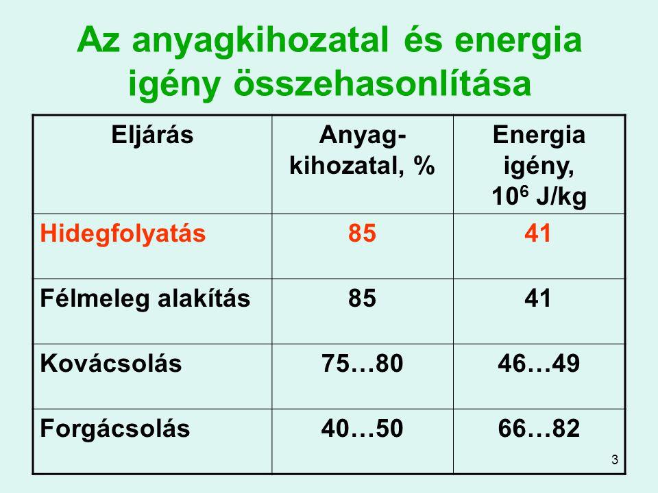 3 Az anyagkihozatal és energia igény összehasonlítása EljárásAnyag- kihozatal, % Energia igény, 10 6 J/kg Hidegfolyatás8541 Félmeleg alakítás8541 Ková