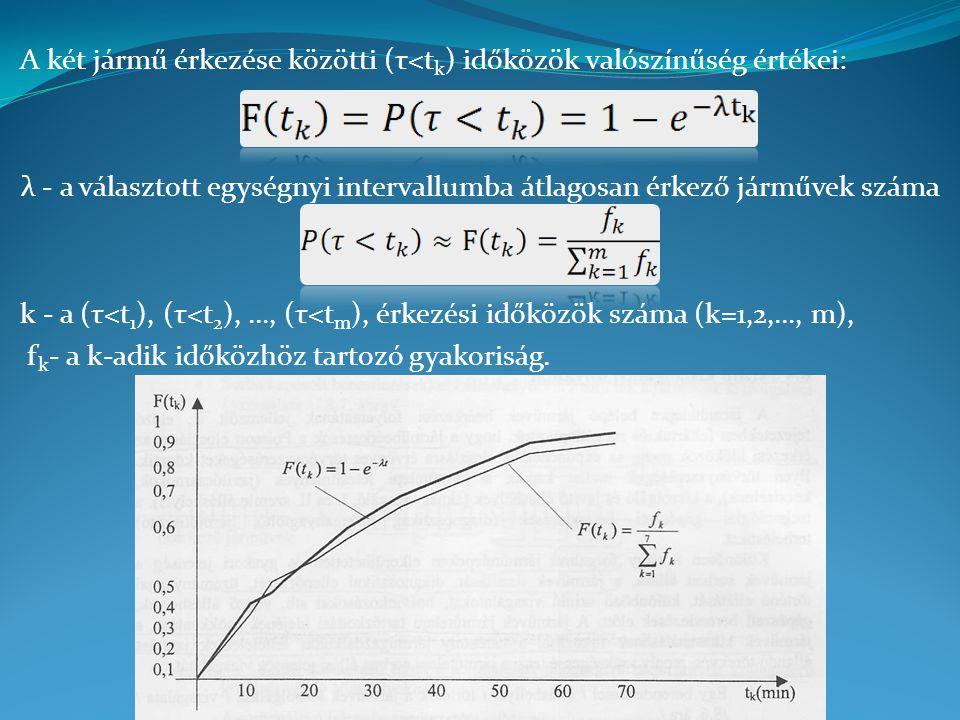 A két jármű érkezése közötti (τ<t k ) időközök valószínűség értékei: λ - a választott egységnyi intervallumba átlagosan érkező járművek száma k - a (τ<t 1 ), (τ<t 2 ), …, (τ<t m ), érkezési időközök száma (k=1,2,…, m), f k - a k-adik időközhöz tartozó gyakoriság.