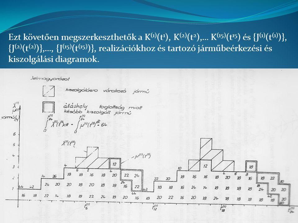 Ezt követően megszerkeszthetők a K (1) (t 1 ), K (2) (t 2 ),… K (15) (t 15 ) és {J (1) (t (1) )}, {J (2) (t (2) )},…, {J (15) (t (15) )}, realizációkhoz és tartozó járműbeérkezési és kiszolgálási diagramok.