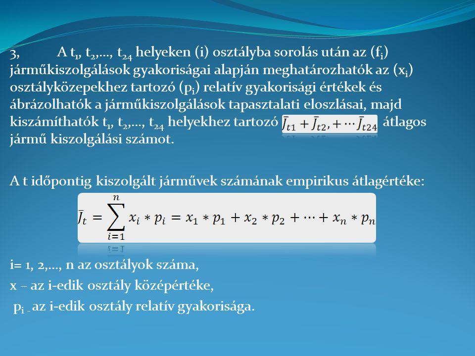 3,A t 1, t 2,…, t 24 helyeken (i) osztályba sorolás után az (f i ) járműkiszolgálások gyakoriságai alapján meghatározhatók az (x i ) osztályközepekhez tartozó (p i ) relatív gyakorisági értékek és ábrázolhatók a járműkiszolgálások tapasztalati eloszlásai, majd kiszámíthatók t 1, t 2,…, t 24 helyekhez tartozó átlagos jármű kiszolgálási számot.