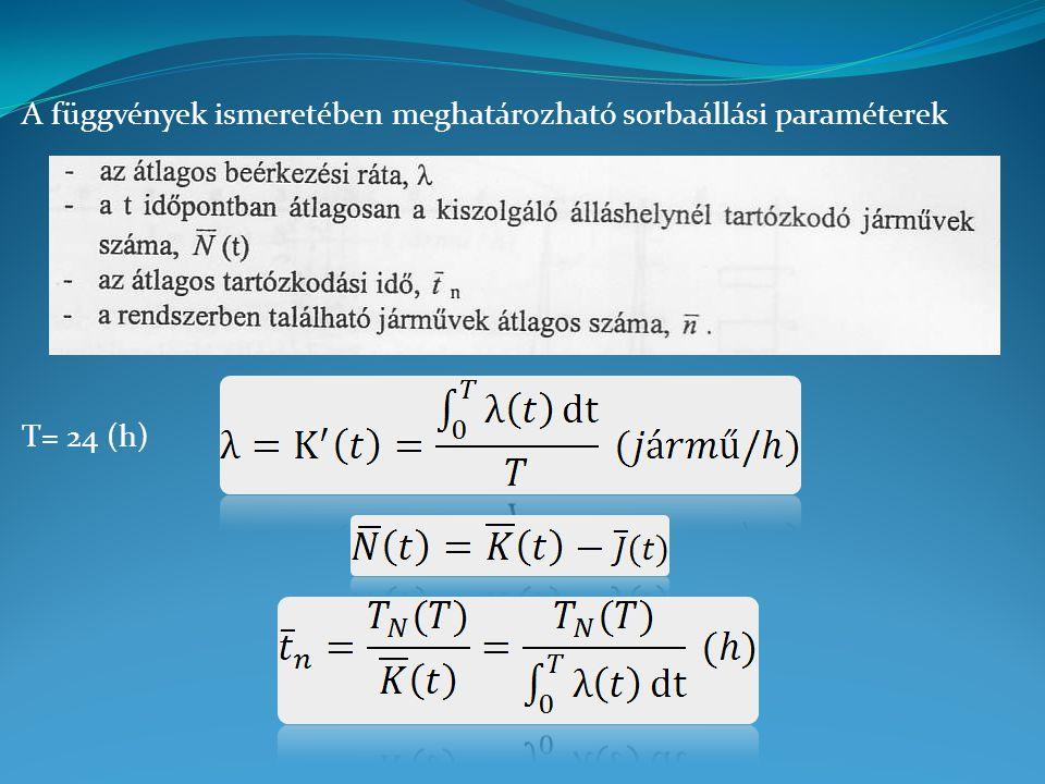 A függvények ismeretében meghatározható sorbaállási paraméterek T= 24 (h)