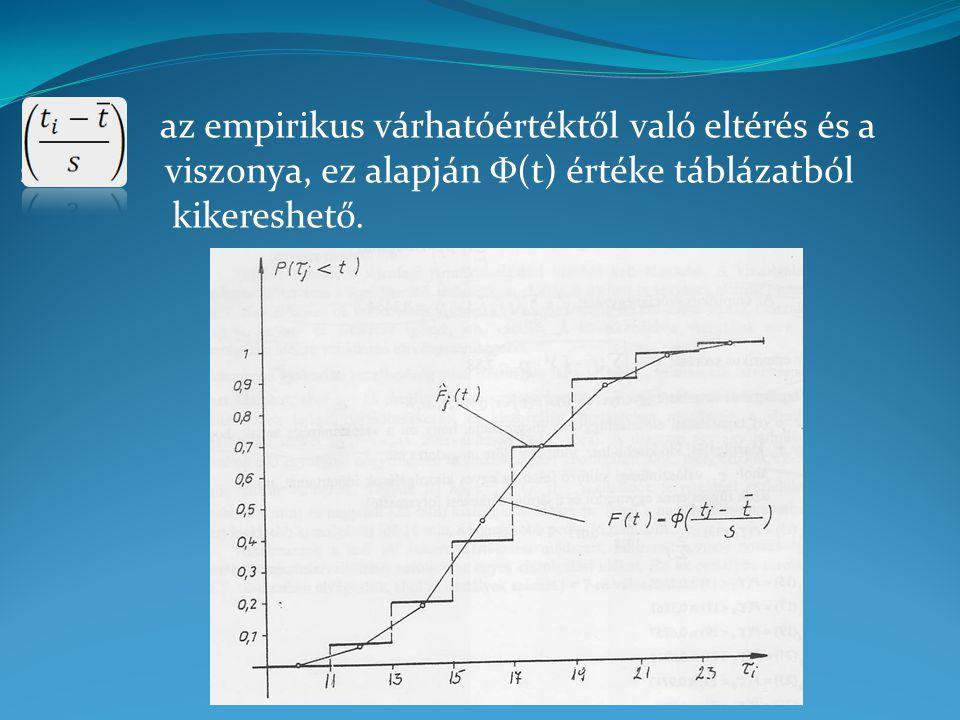 az empirikus várhatóértéktől való eltérés és a szórás viszonya, ez alapján Φ(t) értéke táblázatból kikereshető.