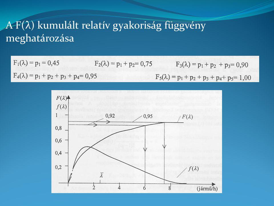 A F(λ) kumulált relatív gyakoriság függvény meghatározása
