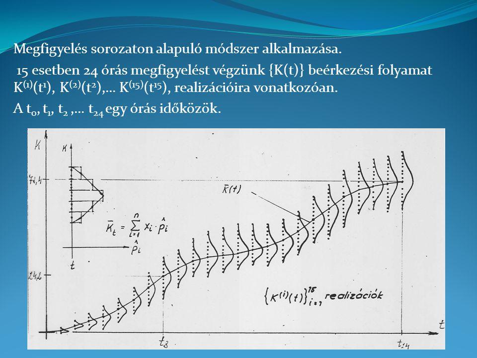 Megfigyelés sorozaton alapuló módszer alkalmazása. 15 esetben 24 órás megfigyelést végzünk {K(t)} beérkezési folyamat K (1) (t 1 ), K (2) (t 2 ),… K (