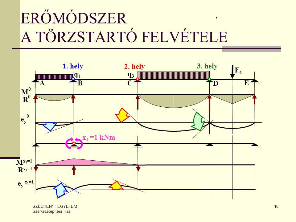 SZÉCHENYI EGYETEM Szerkezetépítési Tsz. 16 ERŐMÓDSZER A TÖRZSTARTÓ FELVÉTELE. M0M0 R0R0 ey0ey0 e y x 1 =1 q1q1 M x 1 =1 R x 1 =1 x 1 =1 kNm A BC q3q3