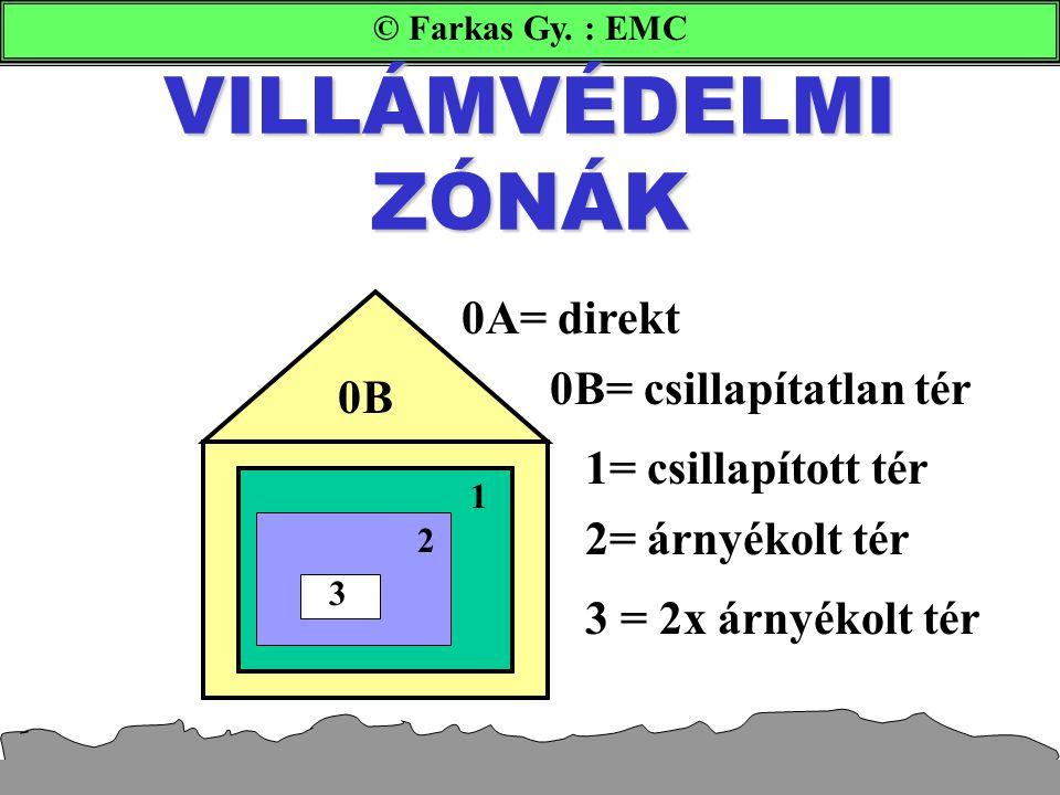 © Farkas Gy. : EMC VILLÁMVÉDELMI ZÓNÁK 0A= direkt 0B 0B= csillapítatlan tér 1 1= csillapított tér 2 2= árnyékolt tér 3 = 2x árnyékolt tér 3