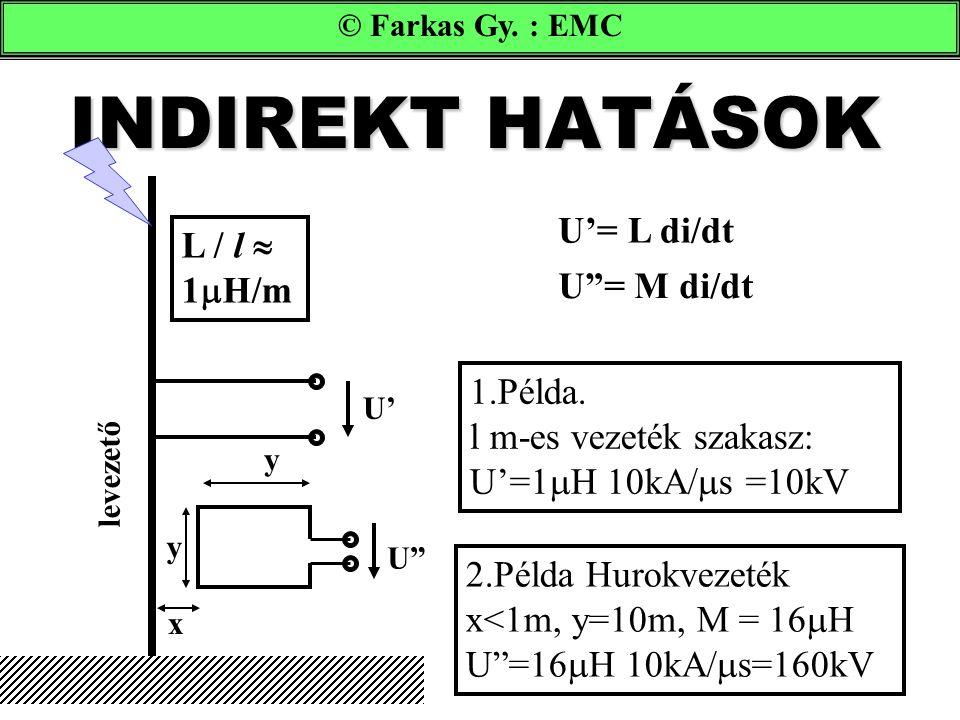 "© Farkas Gy. : EMC INDIREKT HATÁSOK U'= L di/dt U""= M di/dt L / l  1  H/m 2.Példa Hurokvezeték x<1m, y=10m, M = 16  H U""=16  H 10kA/  s=160kV 1.P"