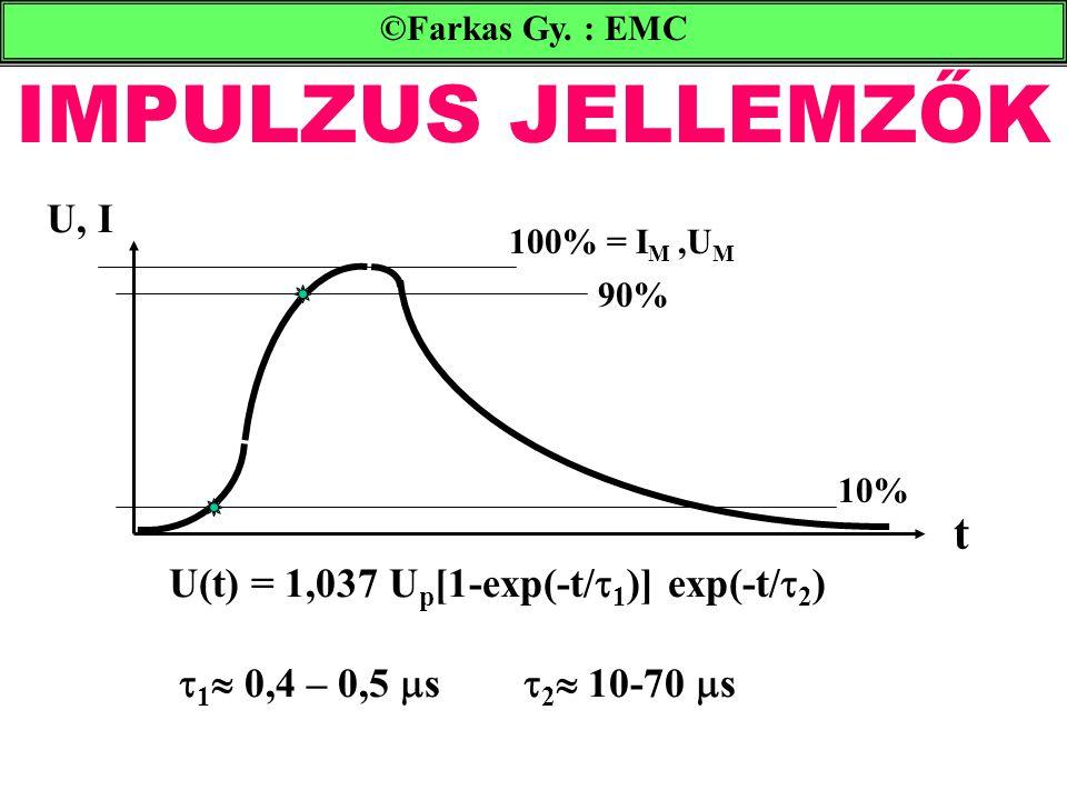 IMPULZUS JELLEMZŐK ©Farkas Gy. : EMC 100% = I M,U M 90% 10% t U, I U(t) = 1,037 U p [1-exp(-t/  1 )] exp(-t/  2 )  1  0,4 – 0,5  s  2  10-70 