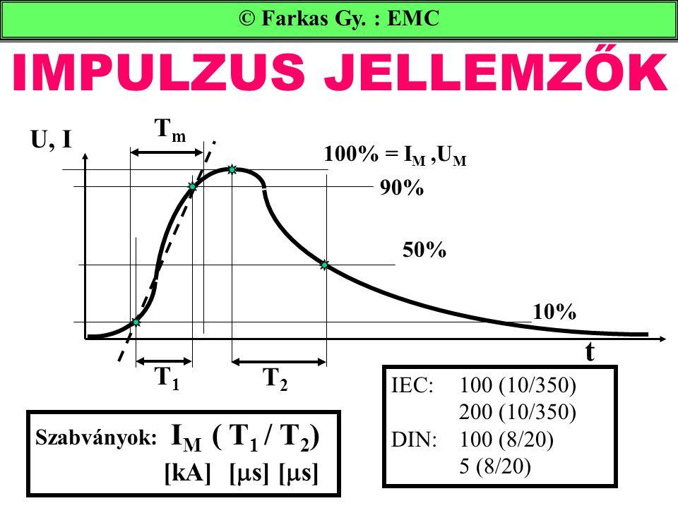 IMPULZUS JELLEMZŐK © Farkas Gy. : EMC 100% = I M,U M 90% 50% 10% t U, I TmTm T2T2 T1T1 Szabványok: I M ( T 1 / T 2 ) [kA] [  s] [  s] IEC:100 (10/35