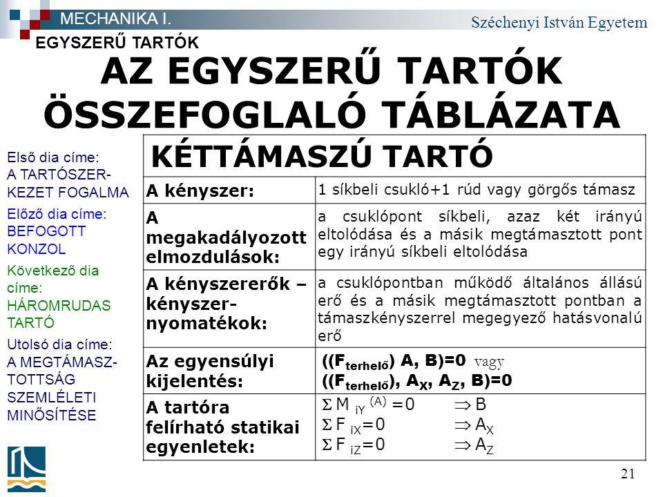 Széchenyi István Egyetem 21 AZ EGYSZERŰ TARTÓK ÖSSZEFOGLALÓ TÁBLÁZATA EGYSZERŰ TARTÓK MECHANIKA I.