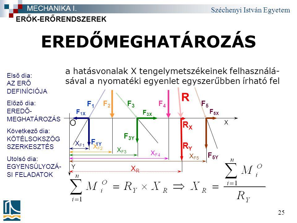 Széchenyi István Egyetem 25 EREDŐMEGHATÁROZÁS ERŐK-ERŐRENDSZEREK MECHANIKA I. Y X O F1F1 F3F3 F2F2 F4F4 F5F5 X F1 XRXR X F2 X F3 X F4 X F5 F 1X F 3X F