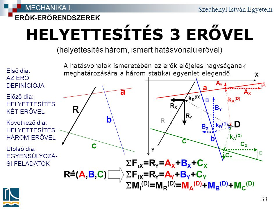 Széchenyi István Egyetem 33 HELYETTESÍTÉS 3 ERŐVEL ERŐK-ERŐRENDSZEREK MECHANIKA I. A B C R RXRX c b a AYAY BYBY CYCY AXAX BXBX CXCX X Y D k A (D) k B
