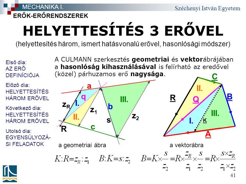 Széchenyi István Egyetem 41 ERŐK-ERŐRENDSZEREK MECHANIKA I. A B C R Q K II. I. III. II. a c b R q I. III. zRzR z1z1 z2z2 s a geometriai ábra a vektorá