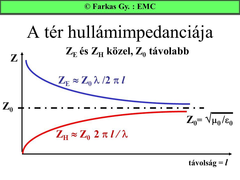 A tér hullámimpedanciája © Farkas Gy. : EMC távolság = l Z Z0Z0 Z E  Z 0 /2  l Z H  Z 0 2  l / Z 0 =   0 /  0 Z E és Z H közel, Z 0 távolabb