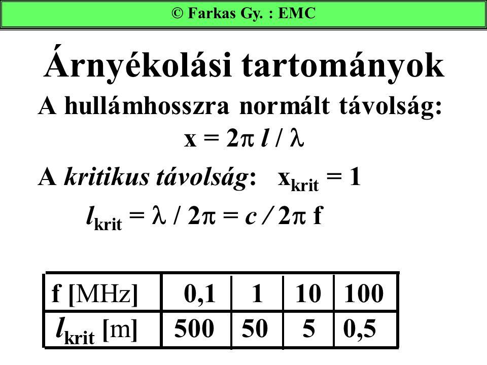 Árnyékolási tartományok A hullámhosszra normált távolság: x = 2  l / A kritikus távolság: x krit = 1 l krit = / 2  = c / 2  f f [MHz]0,1 1 10 100 l