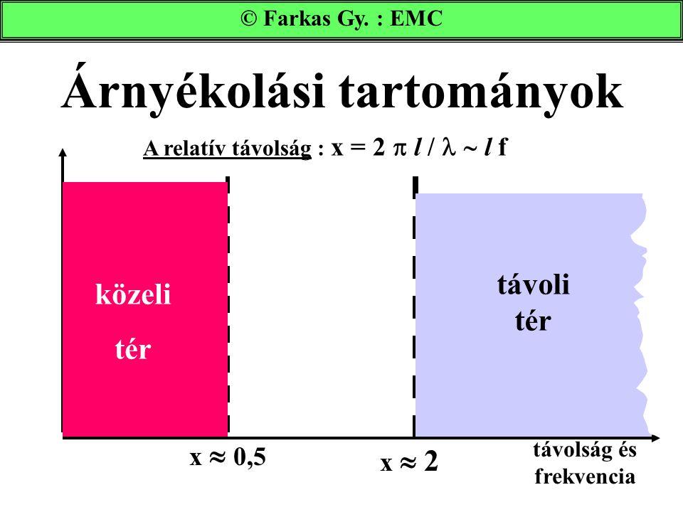 Árnyékolási tartományok © Farkas Gy. : EMC x  0,5 közeli tér távoli tér x  2 A relatív távolság : x = 2  l /  l f távolság és frekvencia