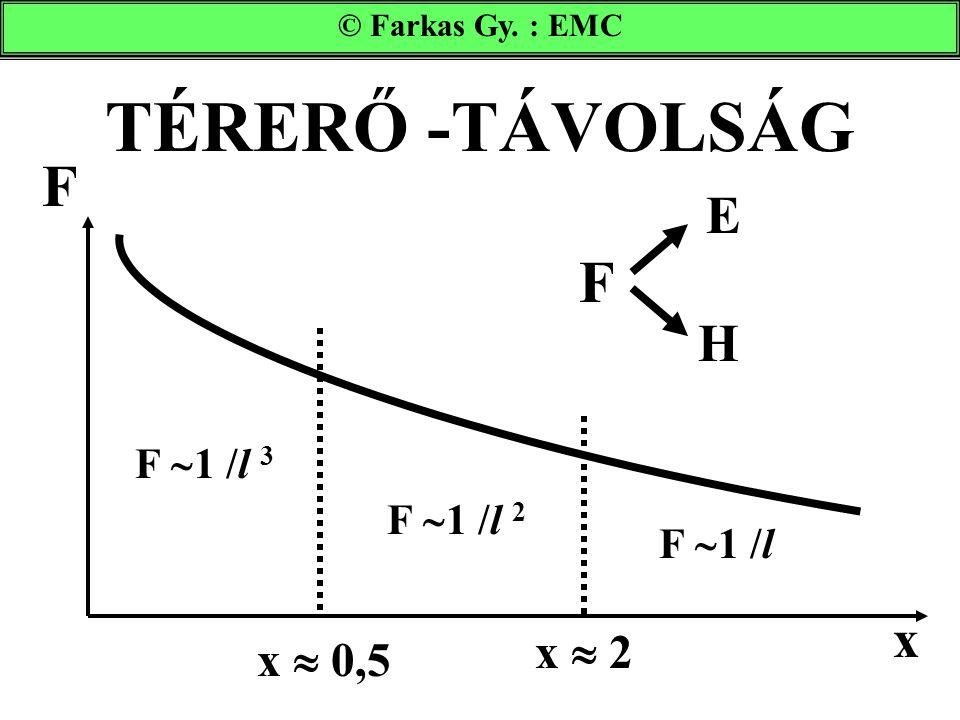 TÉRERŐ -TÁVOLSÁG © Farkas Gy. : EMC F F  1 /l 3 F  1 /l 2 F  1 /l x  0,5 x  2 x F E H