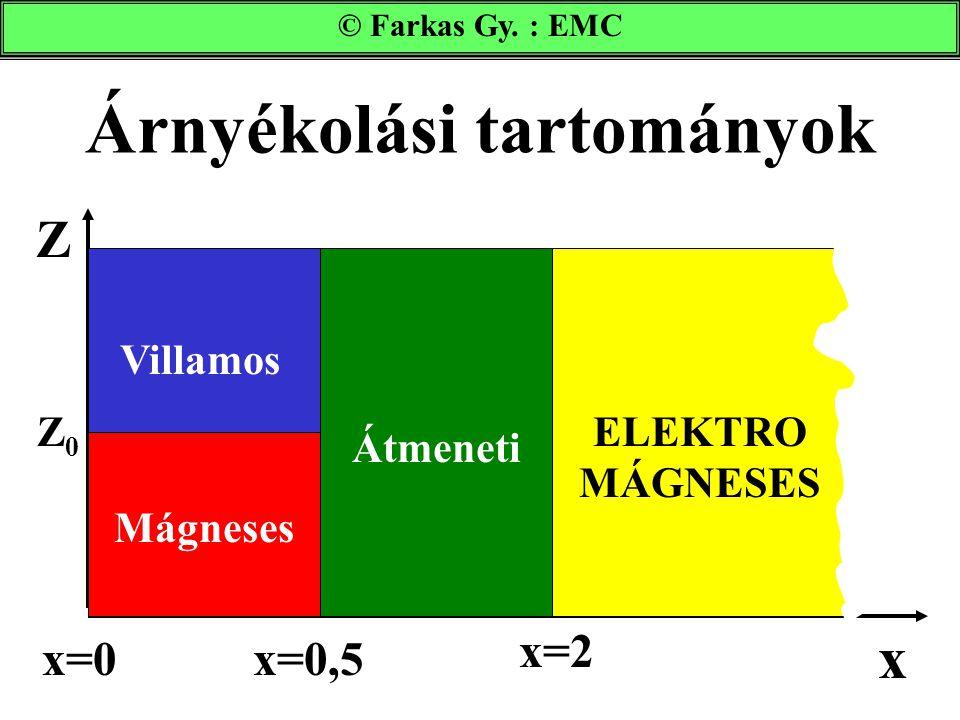 Árnyékolási tartományok © Farkas Gy. : EMC Villamos Mágneses Átmeneti ELEKTRO MÁGNESES x Z Z0Z0 x=0x=0,5 x=2