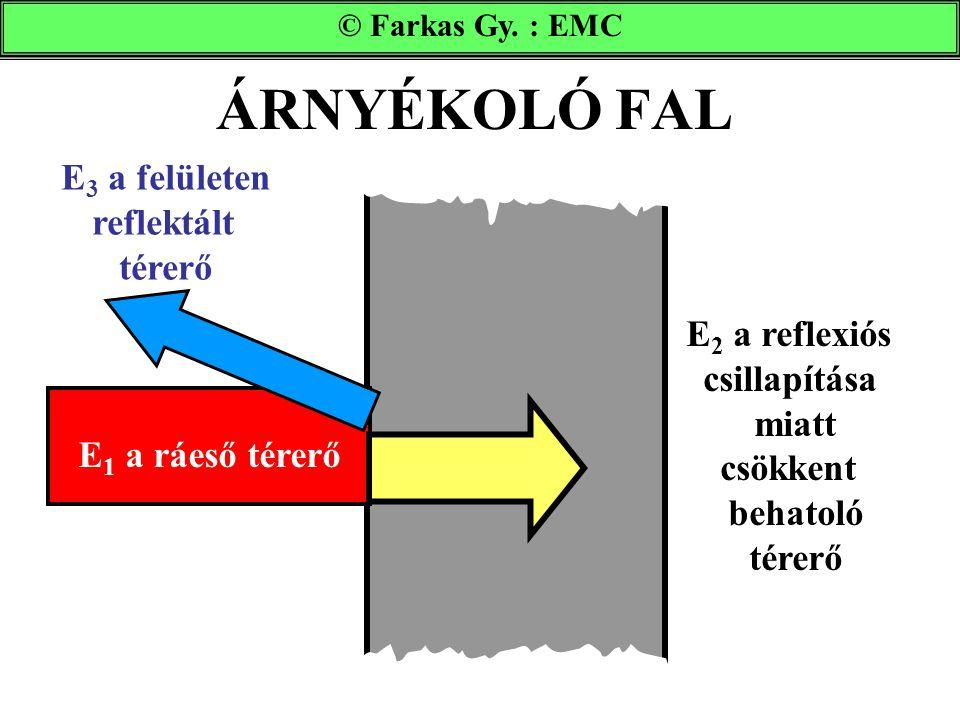 ÁRNYÉKOLÓ FAL © Farkas Gy. : EMC E 2 a reflexiós csillapítása miatt csökkent behatoló térerő E 1 a ráeső térerő E 3 a felületen reflektált térerő