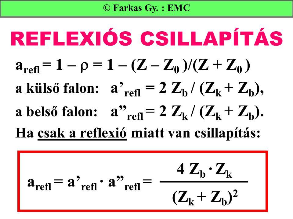 """REFLEXIÓS CSILLAPÍTÁS a refl = 1 –  = 1 – (Z – Z 0 )/(Z + Z 0 ) a külső falon: a' refl = 2 Z b / (Z k + Z b ), a belső falon: a"""" refl = 2 Z k / (Z k"""