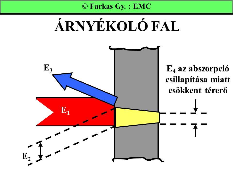 ÁRNYÉKOLÓ FAL © Farkas Gy. : EMC E3E3 E1E1 E 4 az abszorpció csillapítása miatt csökkent térerő E2E2
