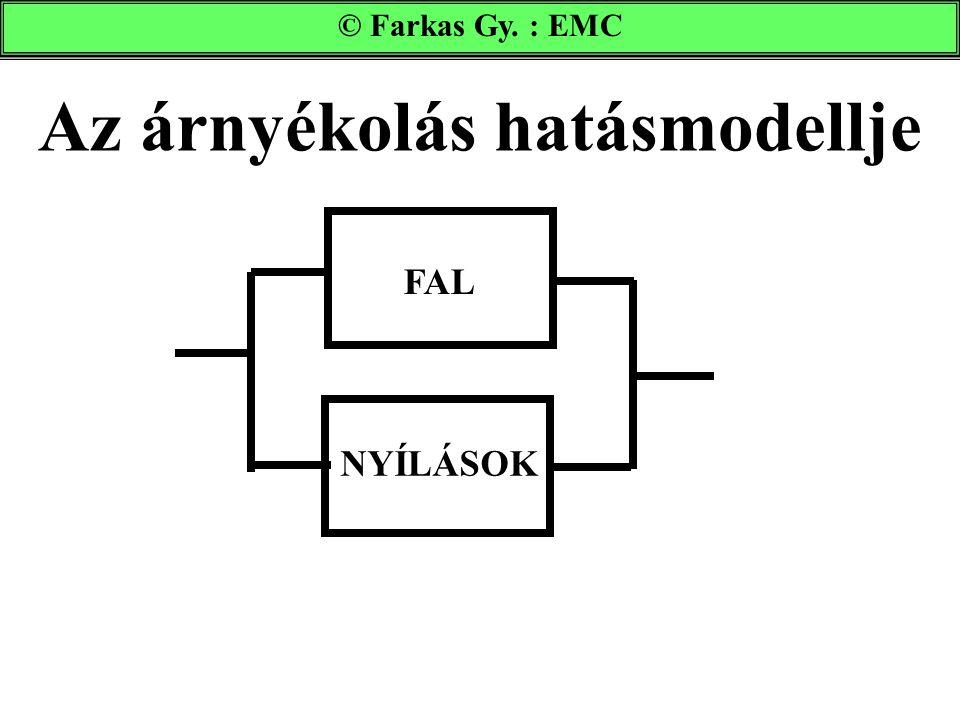 Az árnyékolás hatásmodellje © Farkas Gy. : EMC FAL NYÍLÁSOK