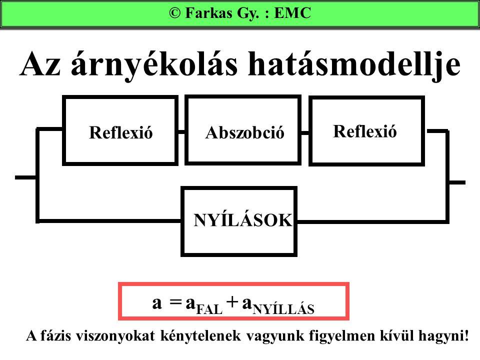 Az árnyékolás hatásmodellje © Farkas Gy. : EMC a = a FAL + a NYÍLLÁS Reflexió NYÍLÁSOK Reflexió Abszobció A fázis viszonyokat kénytelenek vagyunk figy