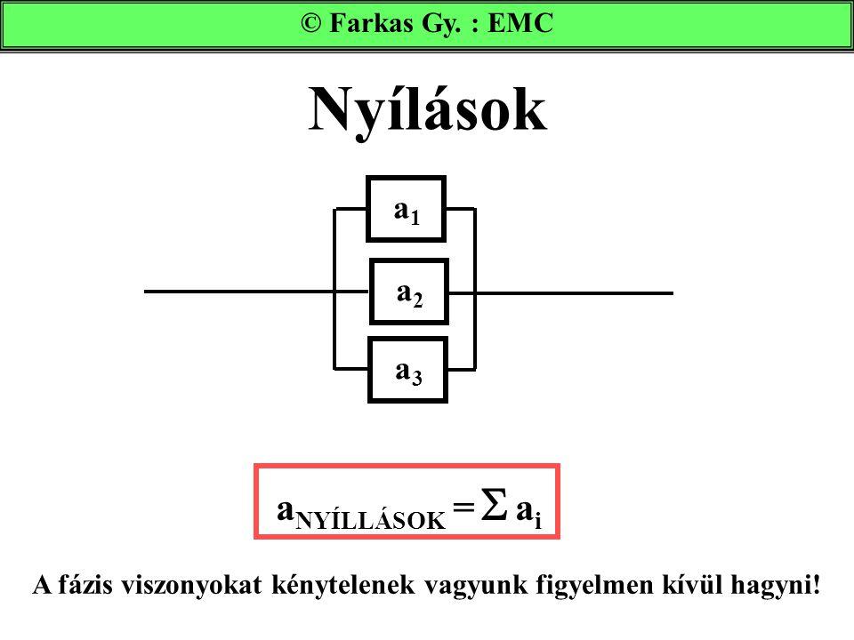Nyílások © Farkas Gy. : EMC a NYÍLLÁSOK =  a i A fázis viszonyokat kénytelenek vagyunk figyelmen kívül hagyni! a1a1 a2a2 a3a3