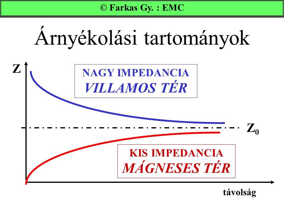 Árnyékolási tartományok © Farkas Gy. : EMC távolság Z NAGY IMPEDANCIA VILLAMOS TÉR KIS IMPEDANCIA MÁGNESES TÉR Z0Z0