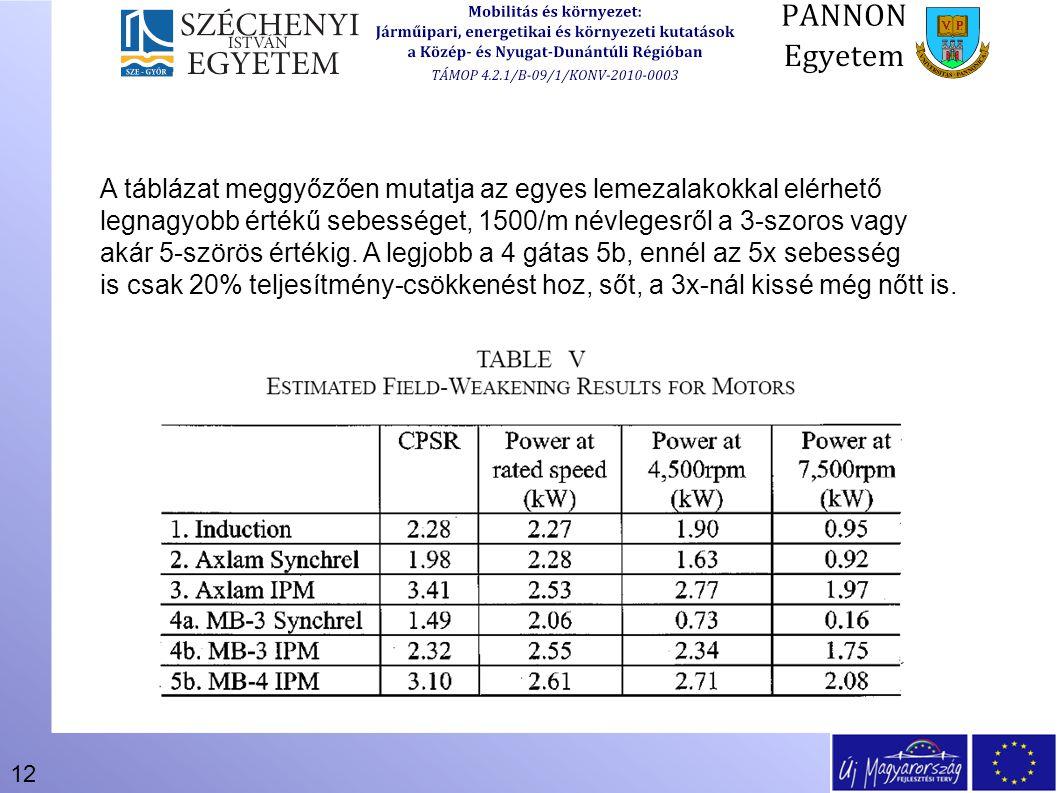 12 A táblázat meggyőzően mutatja az egyes lemezalakokkal elérhető legnagyobb értékű sebességet, 1500/m névlegesről a 3-szoros vagy akár 5-szörös érték