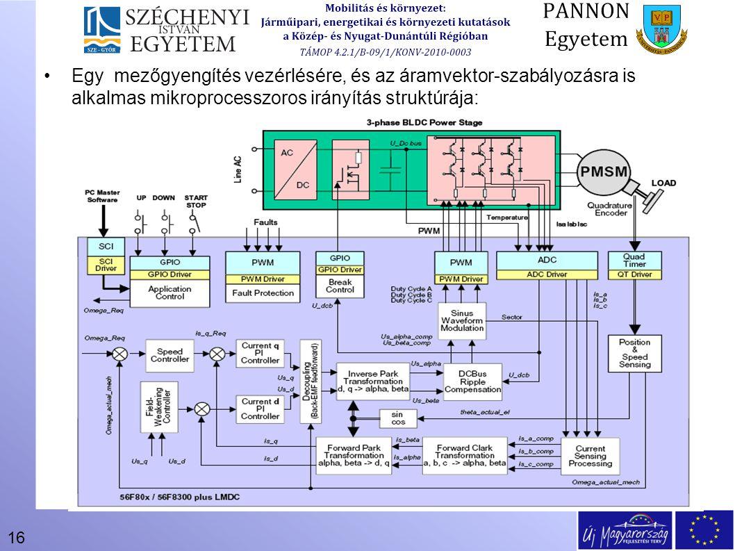 16 Egy mezőgyengítés vezérlésére, és az áramvektor-szabályozásra is alkalmas mikroprocesszoros irányítás struktúrája: