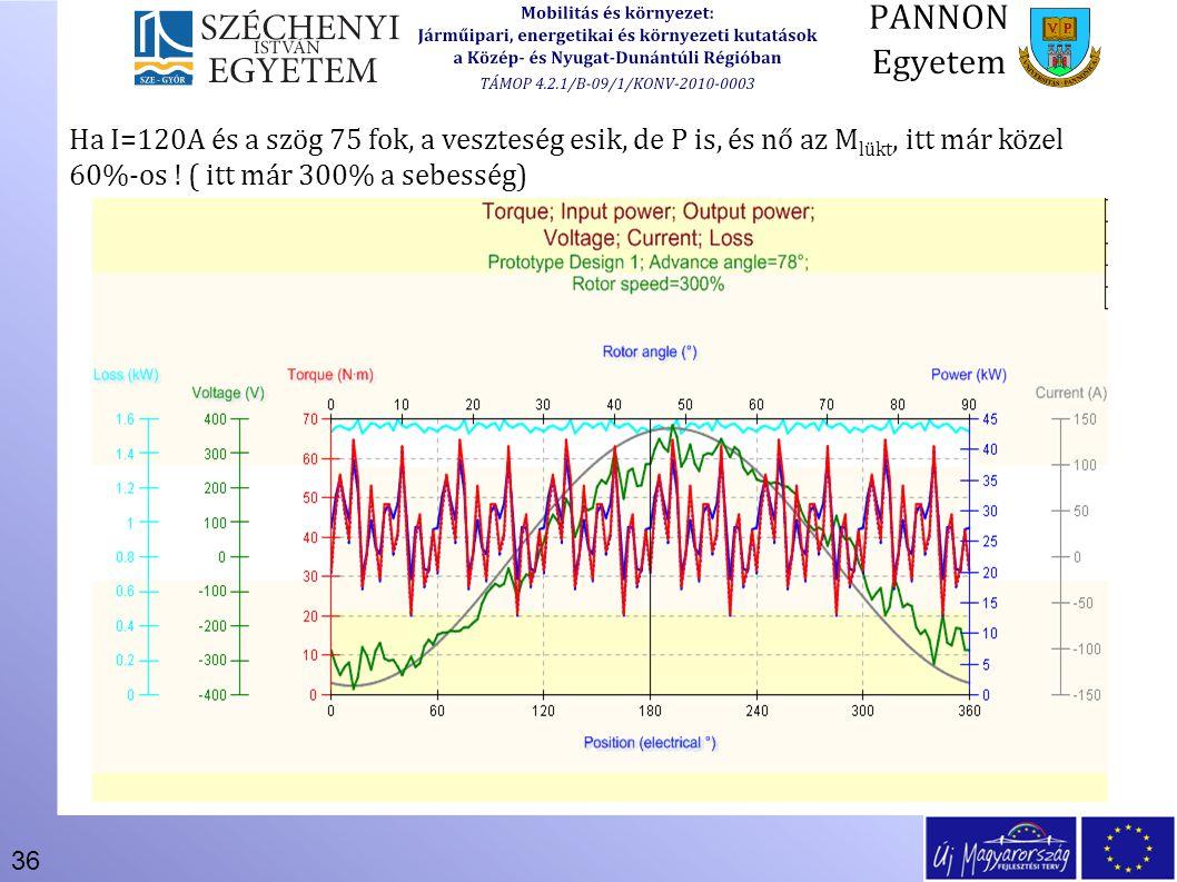 36 Ha I=120A és a szög 75 fok, a veszteség esik, de P is, és nő az M lükt, itt már közel 60%-os ! ( itt már 300% a sebesség)