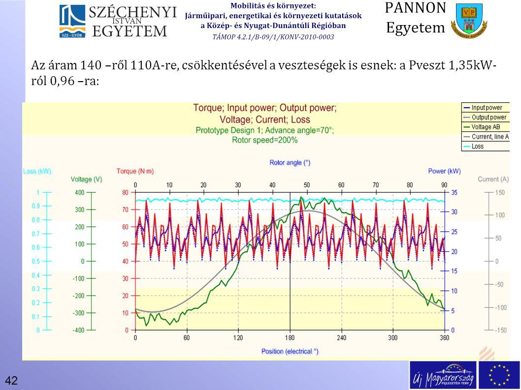 42 Az áram 140 –ről 110A-re, csökkentésével a veszteségek is esnek: a Pveszt 1,35kW- ról 0,96 –ra: