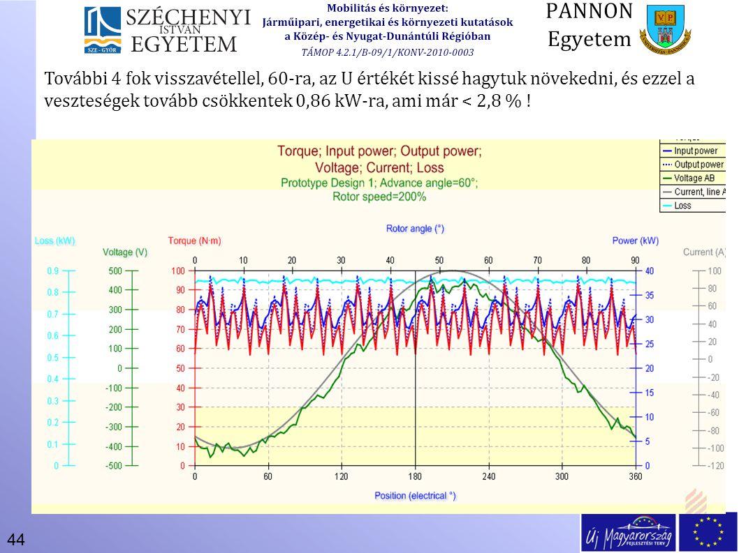 44 További 4 fok visszavétellel, 60-ra, az U értékét kissé hagytuk növekedni, és ezzel a veszteségek tovább csökkentek 0,86 kW-ra, ami már < 2,8 % !