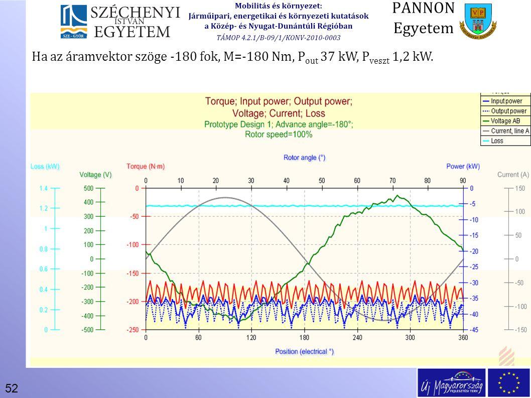 52 Ha az áramvektor szöge -180 fok, M=-180 Nm, P out 37 kW, P veszt 1,2 kW.