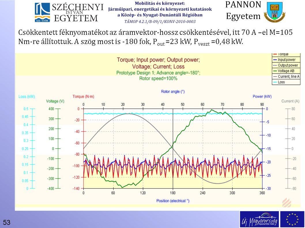 53 Csökkentett féknyomatékot az áramvektor-hossz csökkentésével, itt 70 A –el M=105 Nm-re állítottuk. A szög most is -180 fok, P out =23 kW, P veszt =