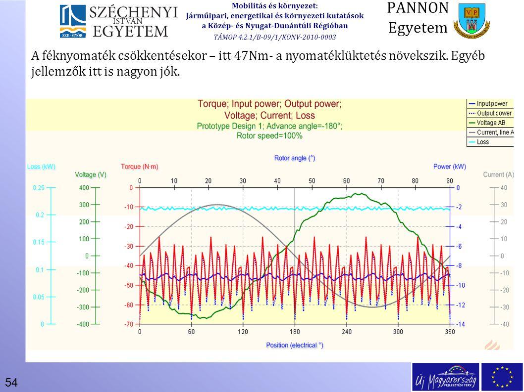 54 A féknyomaték csökkentésekor – itt 47Nm- a nyomatéklüktetés növekszik. Egyéb jellemzők itt is nagyon jók.