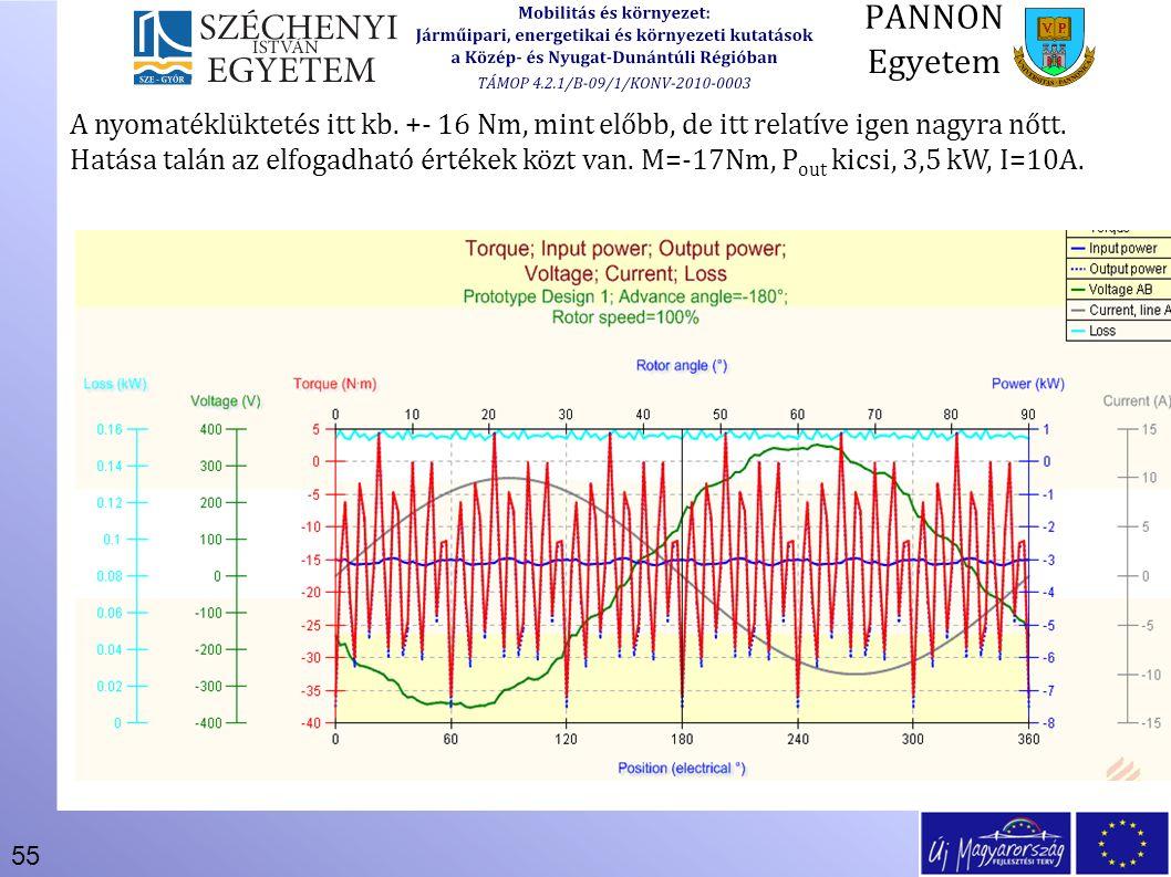 55 A nyomatéklüktetés itt kb. +- 16 Nm, mint előbb, de itt relatíve igen nagyra nőtt. Hatása talán az elfogadható értékek közt van. M=-17Nm, P out kic