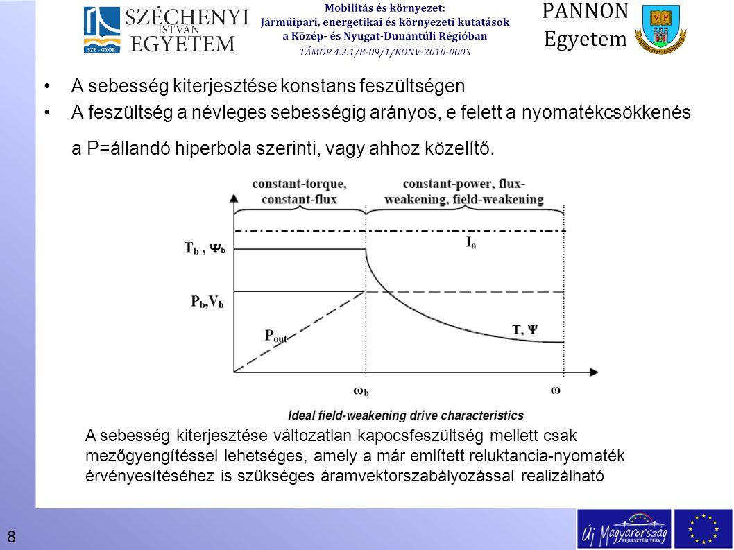 8 A sebesség kiterjesztése konstans feszültségen A feszültség a névleges sebességig arányos, e felett a nyomatékcsökkenés a P=állandó hiperbola szerin